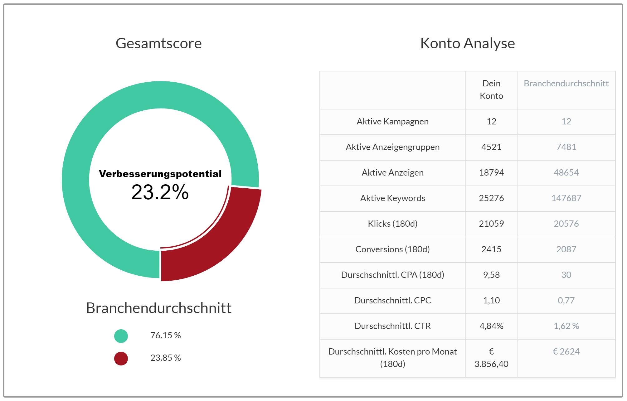 AdWords Kontoanalyse mit Branchenvergleich