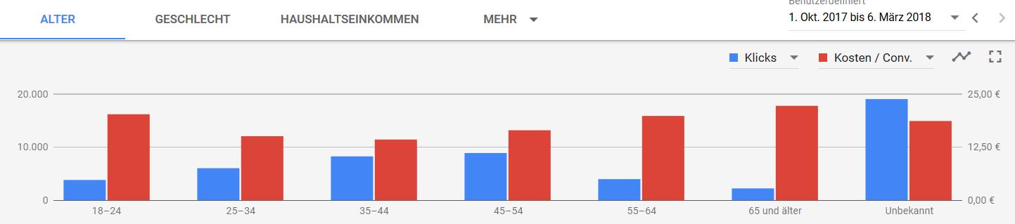 Segmentierung nach Alter, Klicks und Kosten/Conversion als Graphik