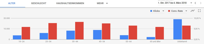 Segmentierung nach Alter, Klicks und Conversionrate als Graphik