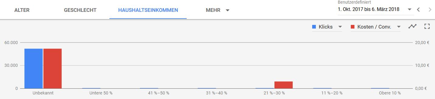 Segmentierung nach Geschlecht, Klicks und Kosten/Conversion als Graphik
