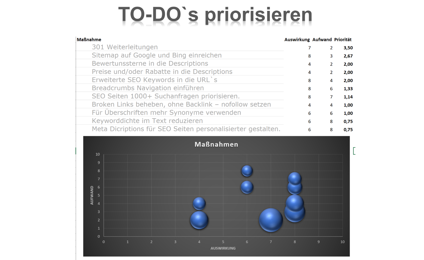 SEO To-Do`s priorisieren